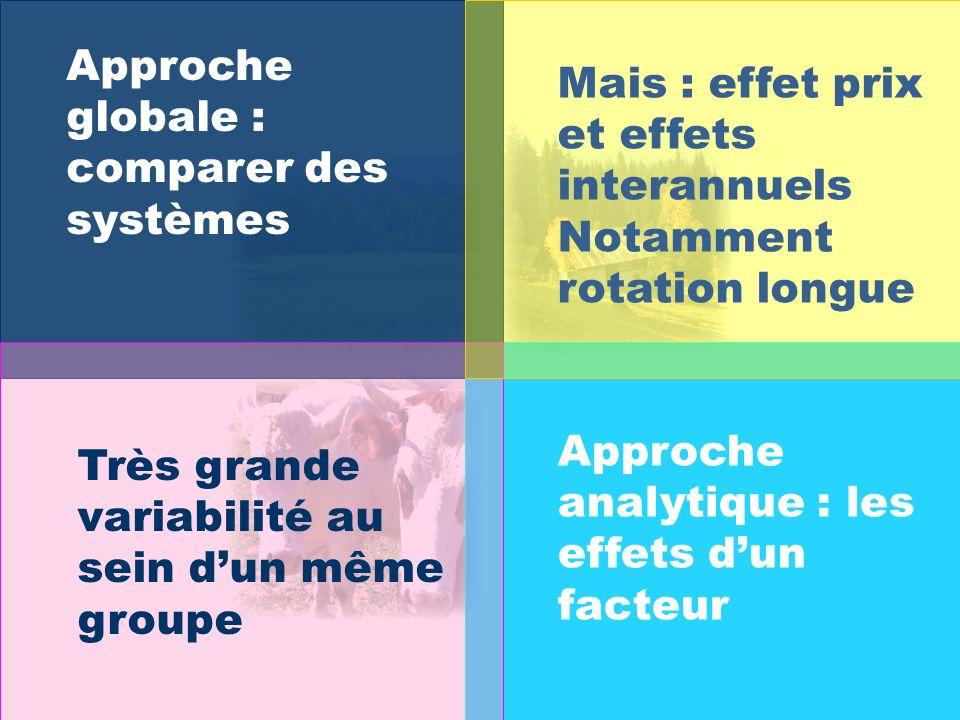 Approche analytique : les effets dun facteur Approche globale : comparer des systèmes Mais : effet prix et effets interannuels Notamment rotation long
