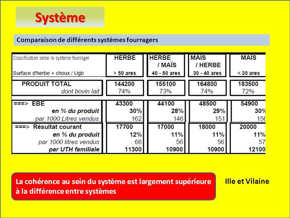 Ille et Vilaine Système La cohérence au sein du système est largement supérieure à la différence entre systèmes Comparaison de différents systèmes fou