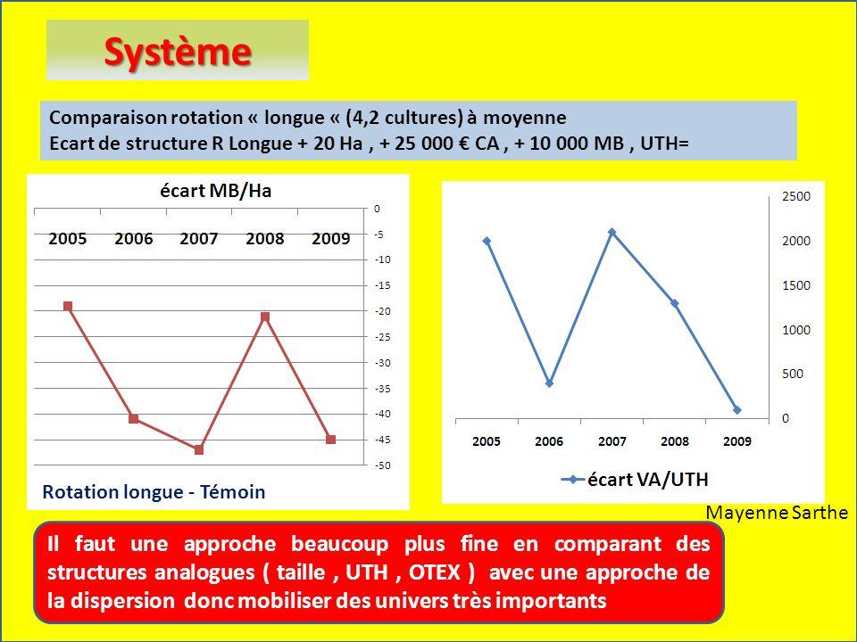 Comparaison rotation « longue « (4,2 cultures) à moyenne Ecart de structure R Longue + 20 Ha, + 25 000 CA, + 10 000 MB, UTH= Mayenne Sarthe Système Il