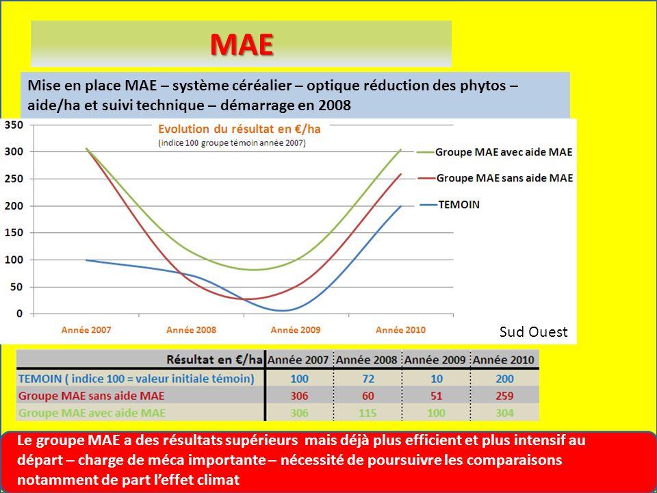 MAE Mise en place MAE – système céréalier – optique réduction des phytos – aide/ha et suivi technique – démarrage en 2008 Le groupe MAE a des résultat