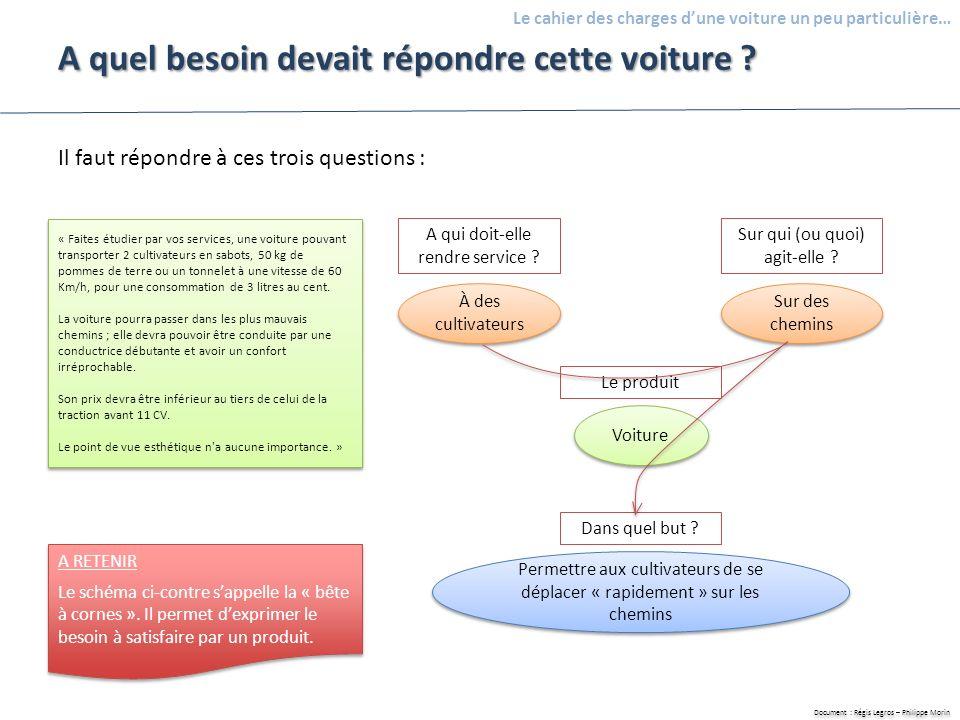 Document : Régis Legros – Philippe Morin Le cahier des charges dune voiture un peu particulière… A quel besoin devait répondre cette voiture ? Il faut