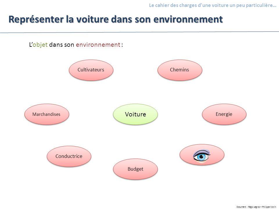 Document : Régis Legros – Philippe Morin Le cahier des charges dune voiture un peu particulière… Représenter la voiture dans son environnement Voiture