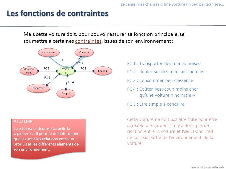 Document : Régis Legros – Philippe Morin Le cahier des charges dune voiture un peu particulière… Les fonctions de contrainte Si on récapitule : FONCTIONSCRITÈRESNIVEAUX F.P.