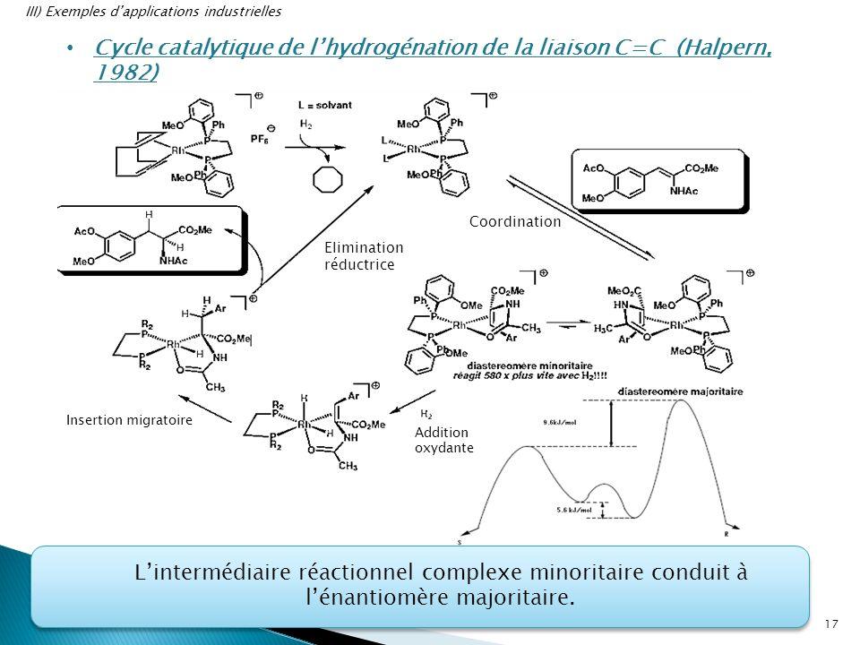 Cycle catalytique de lhydrogénation de la liaison C=C (Halpern, 1982) Lintermédiaire réactionnel complexe minoritaire conduit à lénantiomère majoritai