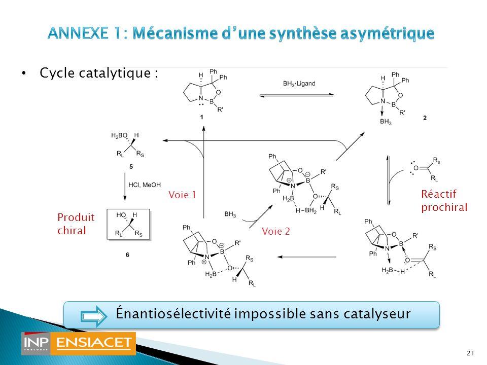 Cycle catalytique : Énantiosélectivité impossible sans catalyseur Réactif prochiral Produit chiral aa Voie 2 Voie 1 21