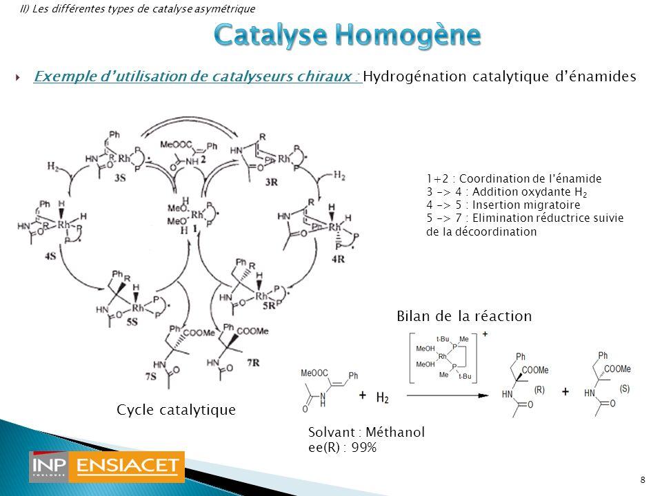 19 Les ligands polydentates chiraux :importants en catalyse asymétrique Importance des facteurs cinétiques et stériques sur lénantiosélectivité 3 grandes familles de catalyseurs: homogènes, enzymatiques, hétérogènes Avantages: -faible quantité de catalyseur nécessaire -très bons excès énantiomériques -applications industrielles possibles Inconvénients: -métaux de transition+ligands chiraux :très chers -Toxicité du métal pour la catalyse avec métaux de transition -récupération difficile du catalyseur pour la catalyse homogène -catalyse enzymatique compliquée à mettre en oeuvre -Faibles rendements en catalyse hétérogène Alternative possibles: hémisynthèse, dédoublement dun mélange racémique, lorganocatalyse(recherches actuelles, impliquant des carbènes, énamines, imines)