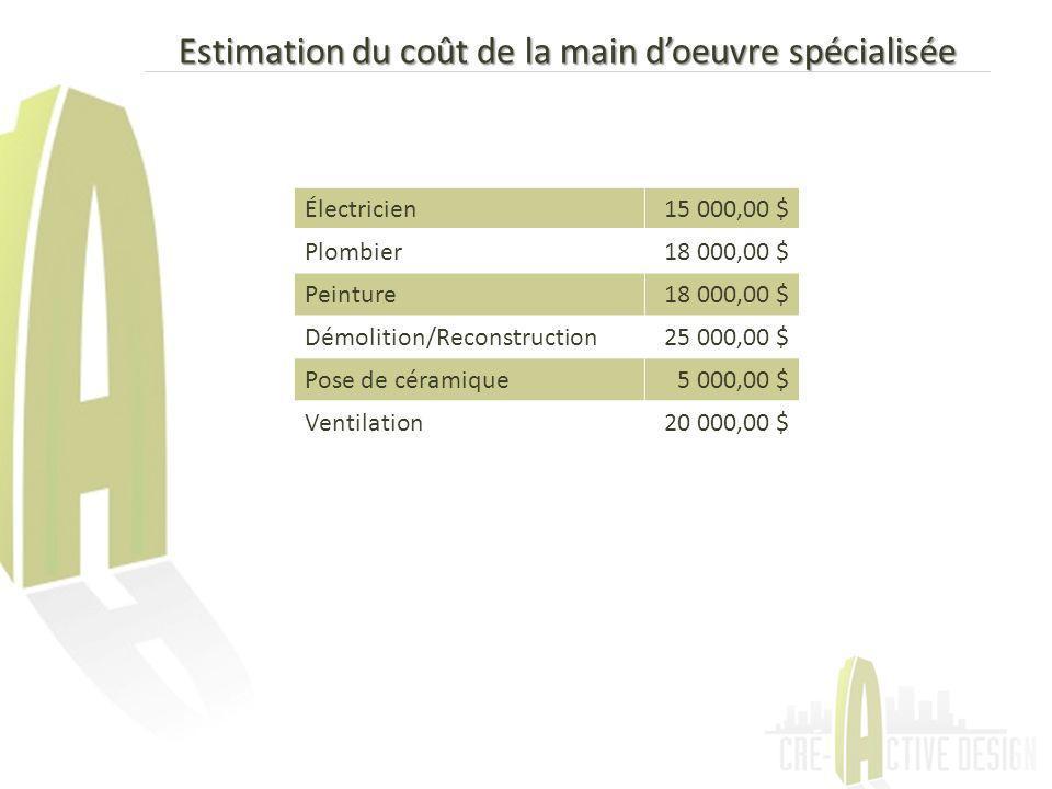 Estimation du coût de la main doeuvre spécialisée Électricien15 000,00 $ Plombier18 000,00 $ Peinture18 000,00 $ Démolition/Reconstruction25 000,00 $ Pose de céramique5 000,00 $ Ventilation20 000,00 $