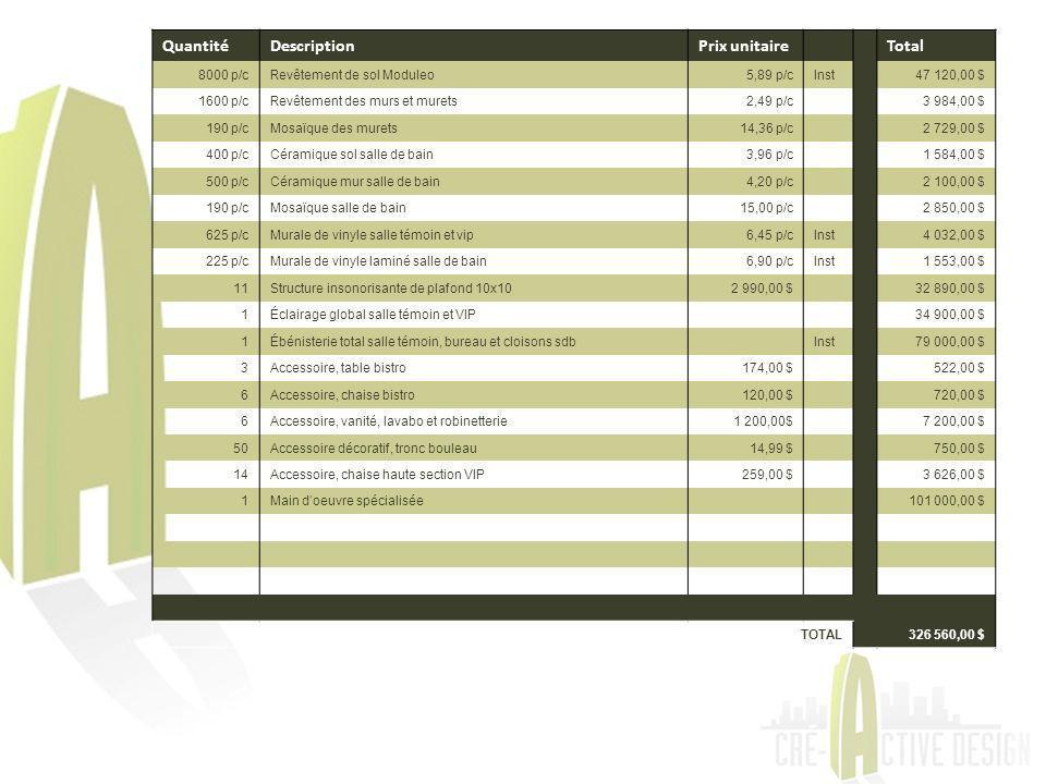 QuantitéDescriptionPrix unitaireTotal 8000 p/cRevêtement de sol Moduleo5,89 p/cInst47 120,00 $ 1600 p/cRevêtement des murs et murets2,49 p/c3 984,00 $