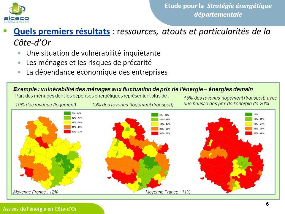 Assises de lénergie en Côte-dOr Etude pour la Stratégie énergétique départementale Quels premiers résultats : ressources, atouts et particularités de la Côte-dOr Une situation de vulnérabilité inquiétante Les ménages et les risques de précarité La dépendance économique des entreprises 6 Exemple : vulnérabilité des ménages aux fluctuation de prix de lénergie – énergies demain Part des ménages dont les dépenses énergétiques représentent plus de : 10% des revenus (logement)15% des revenus (logement+transport) 15% des revenus (logement+transport) avec une hausse des prix de lénergie de 20% Moyenne France : 12%Moyenne France : 11%