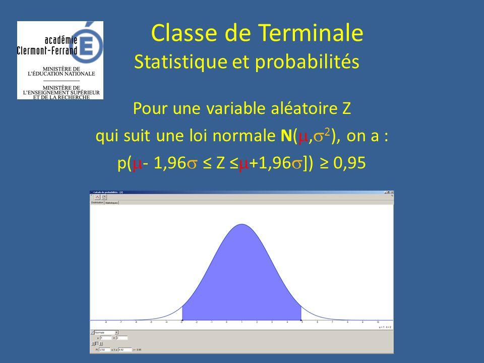 Pour une variable aléatoire Z qui suit une loi normale N(, 2 ), on a : p( - 1,96 Z +1,96 ]) 0,95