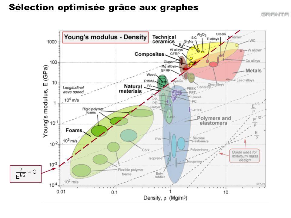 Sélection optimisée grâce aux graphes