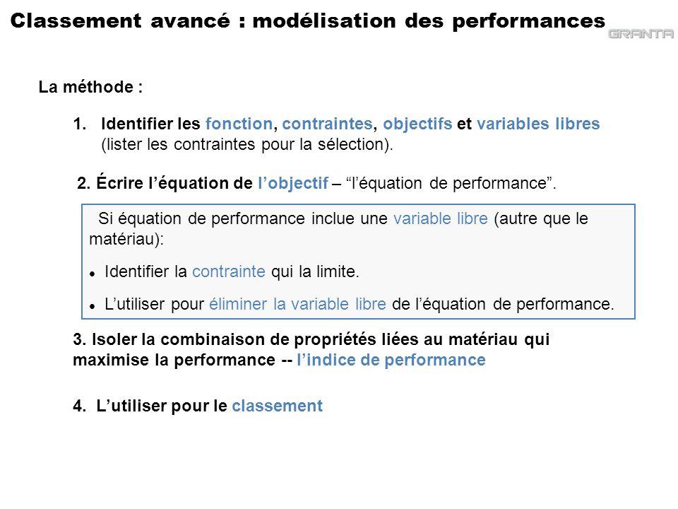 Classement avancé : modélisation des performances 3. Isoler la combinaison de propriétés liées au matériau qui maximise la performance -- lindice de p