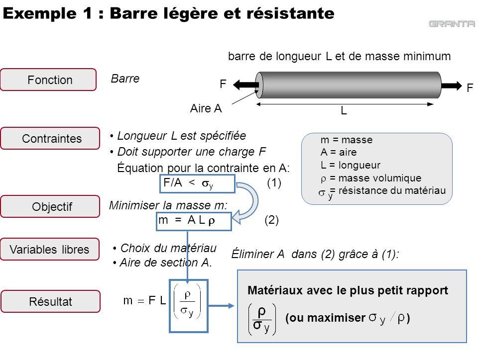 Exemple 2: Poutre légère et rigide La longueur L est fixe Doit avoir une rigidité en flexion > S* Contraintes Choix du matériau Aire de section A Variables libres L Poutre Fonction m = masse A = aire L = longueur = masse volumique E = module de Young I = moment dinertie (I = b 4 /12 = A 2 /12) C = constante (ici, 48) Poutre rigide de longueur L et de masse minimum Aire de section A = b 2 b Choisir un matériau avec un petit rapport Éliminer A dans (2) grâce à (1): Équation pour la contrainte en rigidité : (1) Minimiser la masse m: m = A L (2) Objectif Résultat