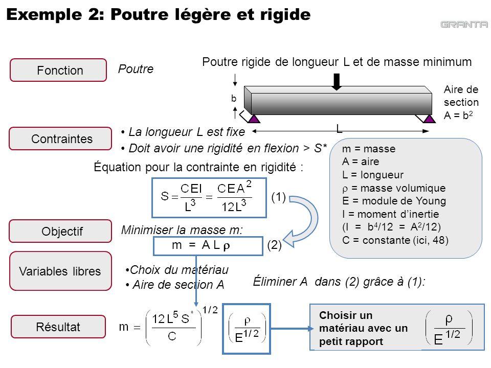 Exemple 2: Poutre légère et rigide La longueur L est fixe Doit avoir une rigidité en flexion > S* Contraintes Choix du matériau Aire de section A Vari