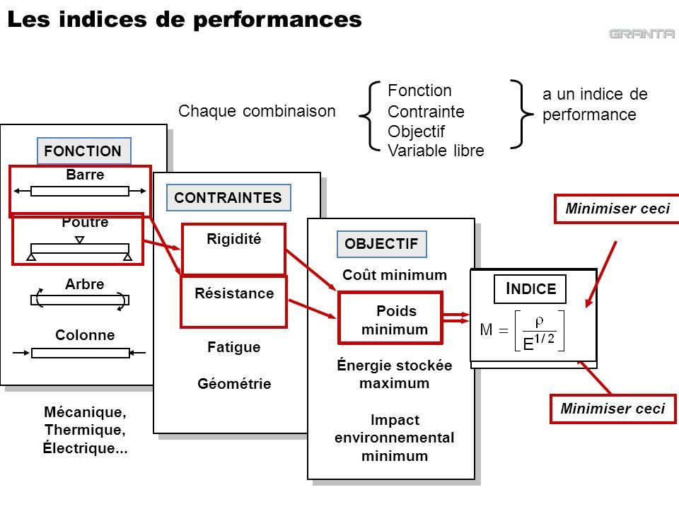 Démystifions les indices de performance Un indice de performance est simplement une combinaison de propriétés qui apparait dans léquation de performance (eg minimiser la masse ou le coût).
