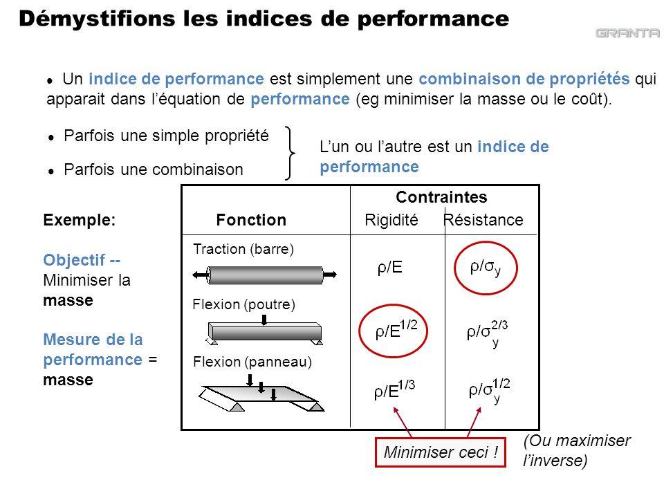 Démystifions les indices de performance Un indice de performance est simplement une combinaison de propriétés qui apparait dans léquation de performan