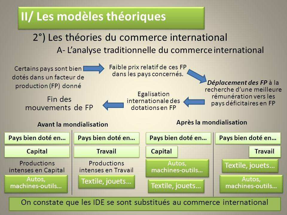 A- Lanalyse traditionnelle du commerce international Certains pays sont bien dotés dans un facteur de production (FP) donné Faible prix relatif de ces