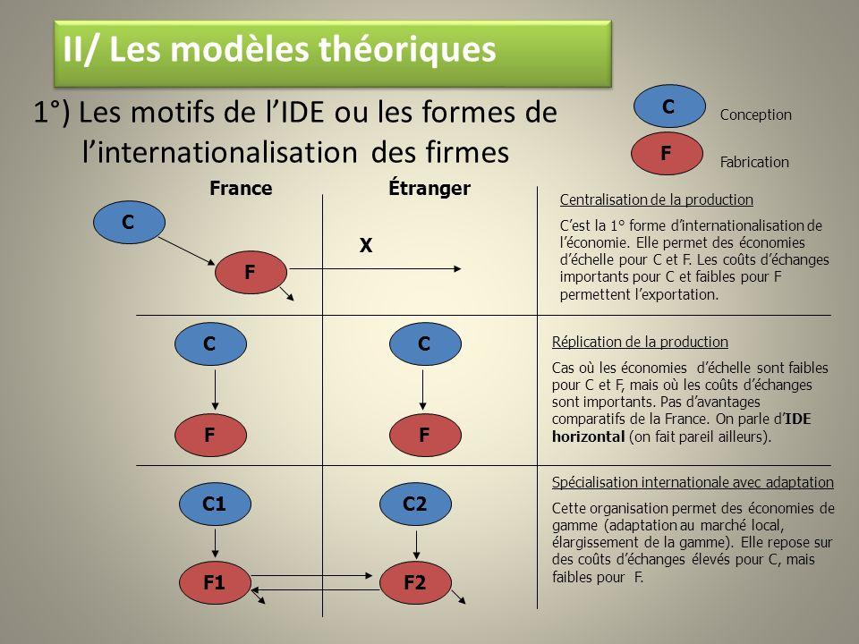 1°) Les motifs de lIDE ou les formes de linternationalisation des firmes C F X FranceÉtranger Centralisation de la production Cest la 1° forme dintern