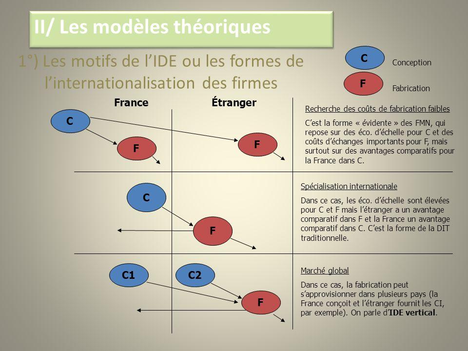 FranceÉtranger Recherche des coûts de fabrication faibles Cest la forme « évidente » des FMN, qui repose sur des éco. déchelle pour C et des coûts déc