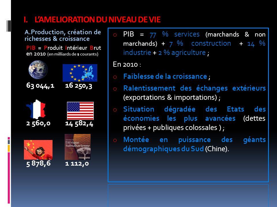 I.LAMELIORATION DU NIVEAU DE VIE A.