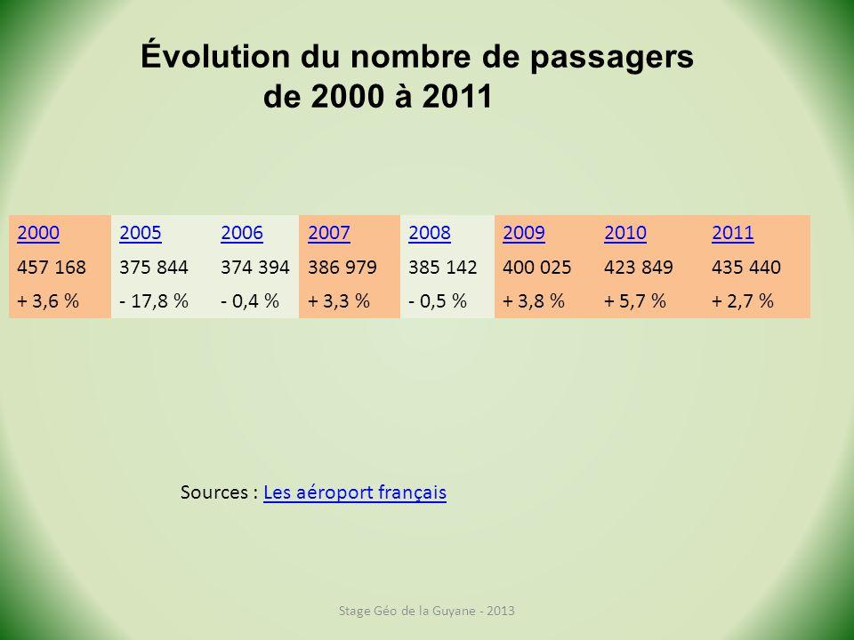 20002005200620072008200920102011 457 168375 844374 394386 979385 142400 025423 849435 440 + 3,6 %- 17,8 %- 0,4 %+ 3,3 %- 0,5 %+ 3,8 %+ 5,7 %+ 2,7 % Stage Géo de la Guyane - 2013 Évolution du nombre de passagers de 2000 à 2011 Sources : Les aéroport françaisLes aéroport français