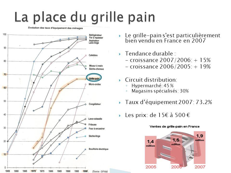 Le grille-pain s'est particulièrement bien vendu en France en 2007 Tendance durable : - croissance 2007/2006: + 15% - croissance 2006/2005: + 19% Circ