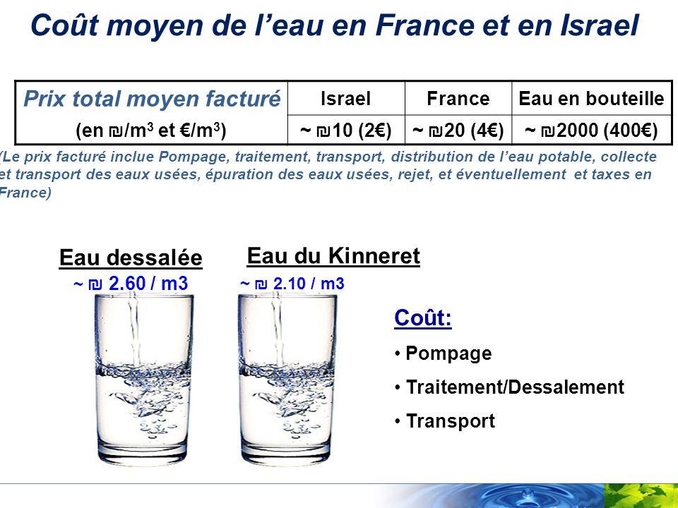 Coût moyen de leau en France et en Israel Prix total moyen facturé IsraelFranceEau en bouteille (en /m 3 et /m 3 )~ 10 (2)~ 20 (4)~ 2000 (400) (Le pri