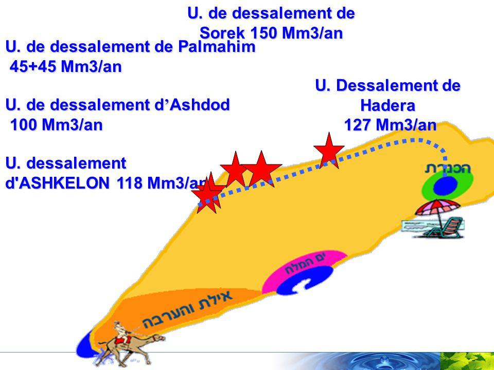U. de dessalement de Palmahim 45+45 Mm3/an U. de dessalement d Ashdod 100 Mm3/an U. dessalement d'ASHKELON 118 Mm3/an U. Dessalement de Hadera 127 Mm3