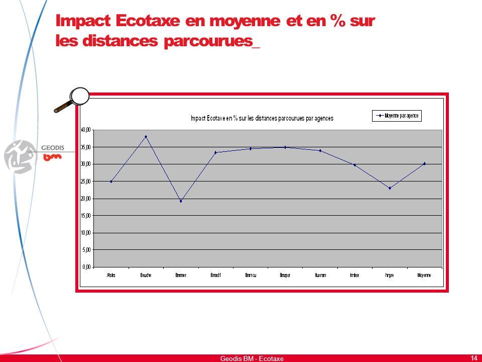 14 Geodis BM - Ecotaxe Impact Ecotaxe en moyenne et en % sur les distances parcourues_