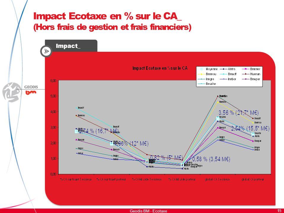15 Geodis BM - Ecotaxe Impact Ecotaxe en % sur le CA_ (Hors frais de gestion et frais financiers) Impact_