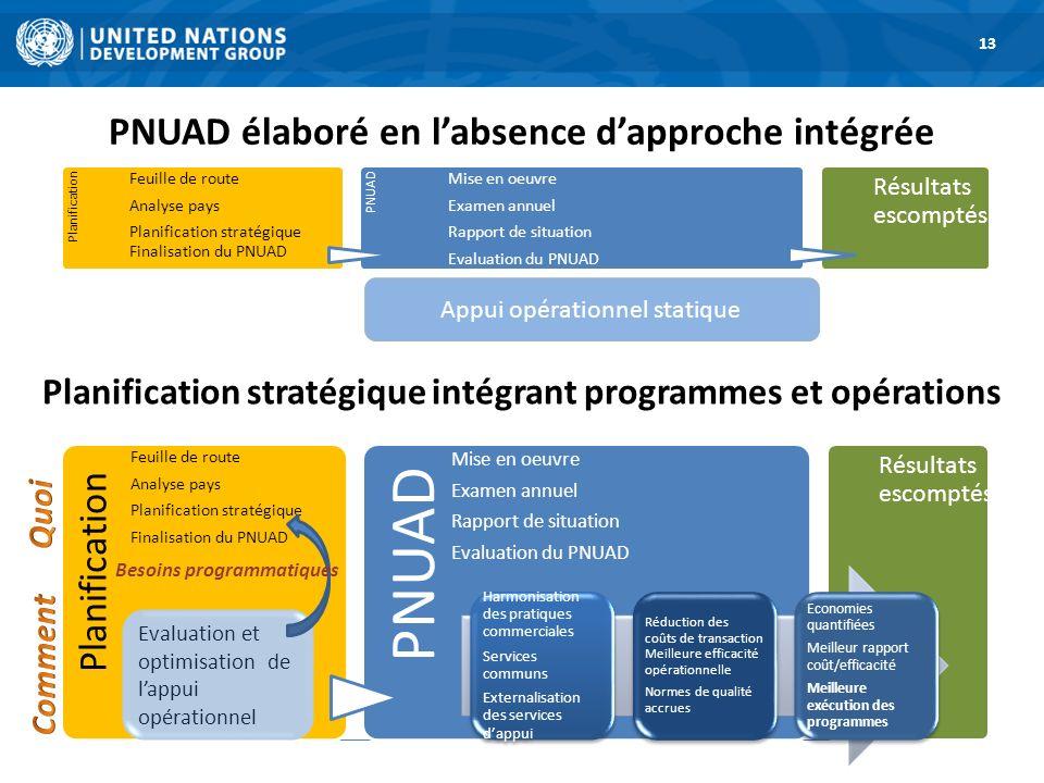 PNUAD élaboré en labsence dapproche intégrée 13 Planification Feuille de route Analyse pays Planification stratégique Finalisation du PNUAD PNUAD Mise