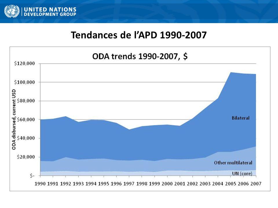 Tendances de lAPD 1990-2007