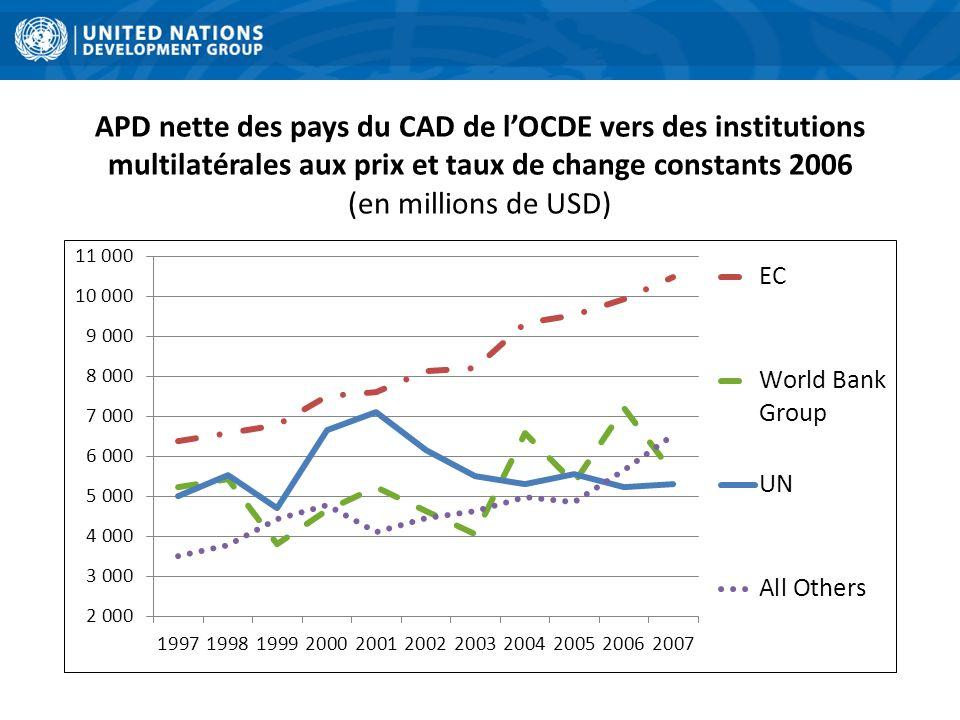 APD nette des pays du CAD de lOCDE vers des institutions multilatérales aux prix et taux de change constants 2006 (en millions de USD)