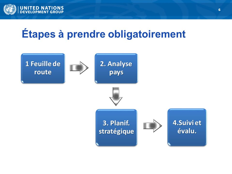 1. Road Map 6 3. Strategic Planning 1 Feuille de route 2.