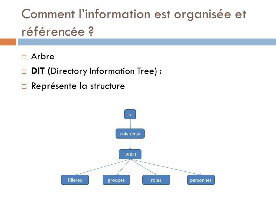 Comment linformation est organisée et référencée .