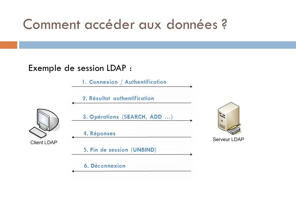 Comment accéder aux données ? 1.Connexion / Authentification 2. Résultat authentification 3. Opérations (SEARCH, ADD …) 4. Réponses 5. Fin de session