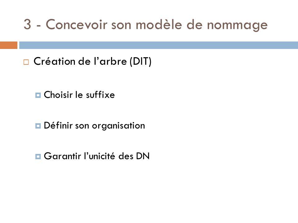 3 - Concevoir son modèle de nommage Création de larbre (DIT) Choisir le suffixe Définir son organisation Garantir lunicité des DN