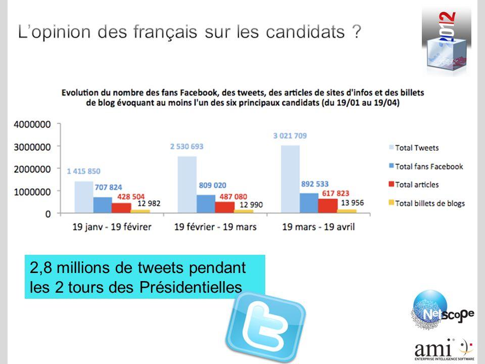 2,8 millions de tweets pendant les 2 tours des Présidentielles