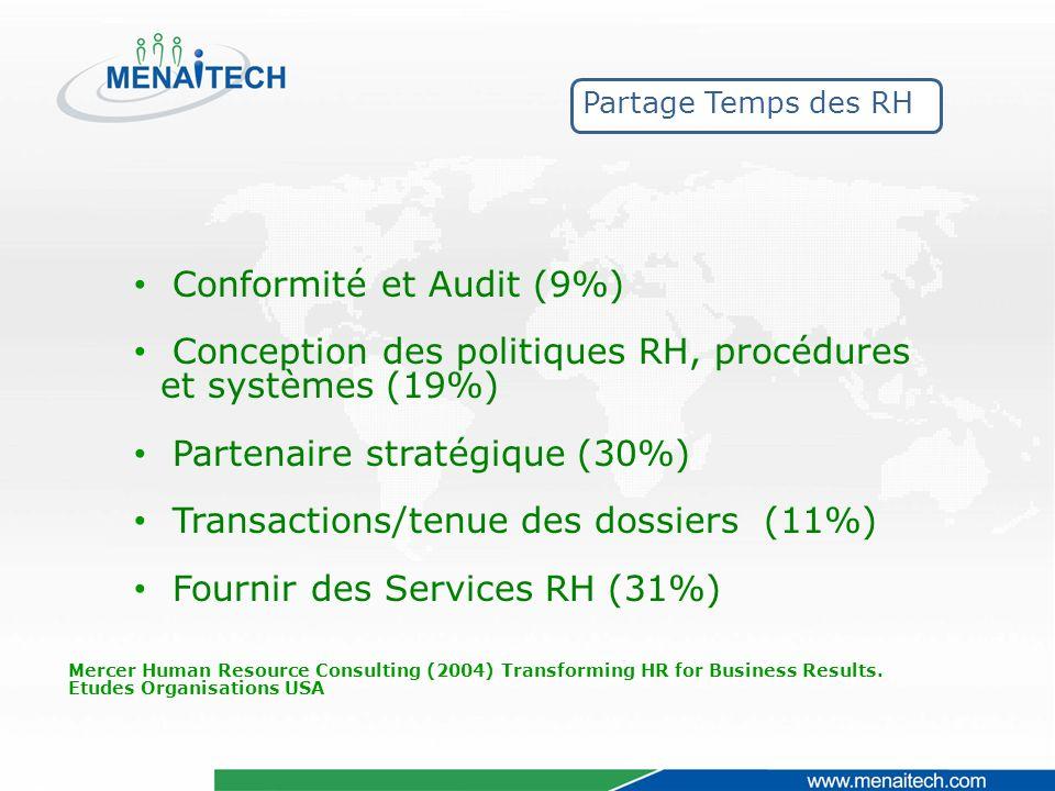 Partage Temps des RH Conformité et Audit (9%) Conception des politiques RH, procédures et systèmes (19%) Partenaire stratégique (30%) Transactions/tenue des dossiers (11%) Fournir des Services RH (31%) Mercer Human Resource Consulting (2004) Transforming HR for Business Results.
