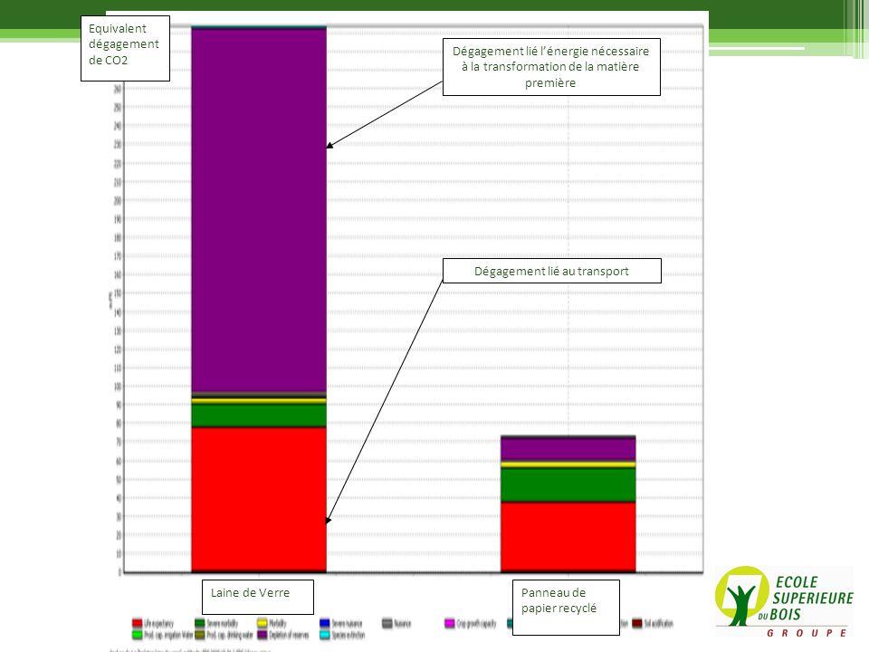 Laine de VerrePanneau de papier recyclé Equivalent dégagement de CO2 Dégagement lié lénergie nécessaire à la transformation de la matière première Dég