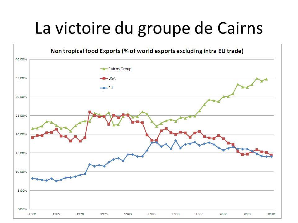 La victoire du groupe de Cairns