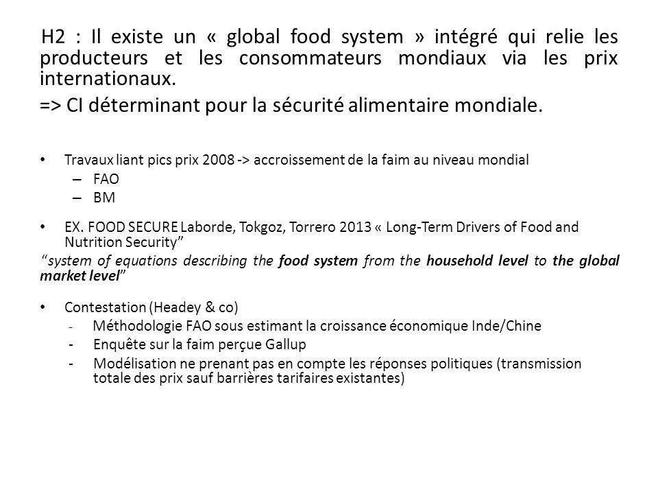 H2 : Il existe un « global food system » intégré qui relie les producteurs et les consommateurs mondiaux via les prix internationaux.