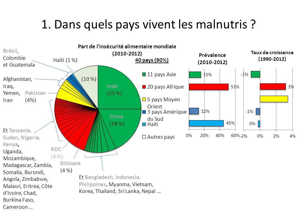 1.Dans quels pays vivent les malnutris .