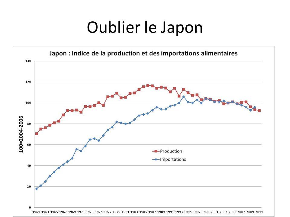 Oublier le Japon