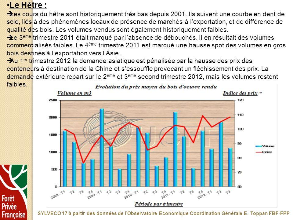 Le Hêtre : Les cours du hêtre sont historiquement très bas depuis 2001. Ils suivent une courbe en dent de scie, liés à des phénomènes locaux de présen