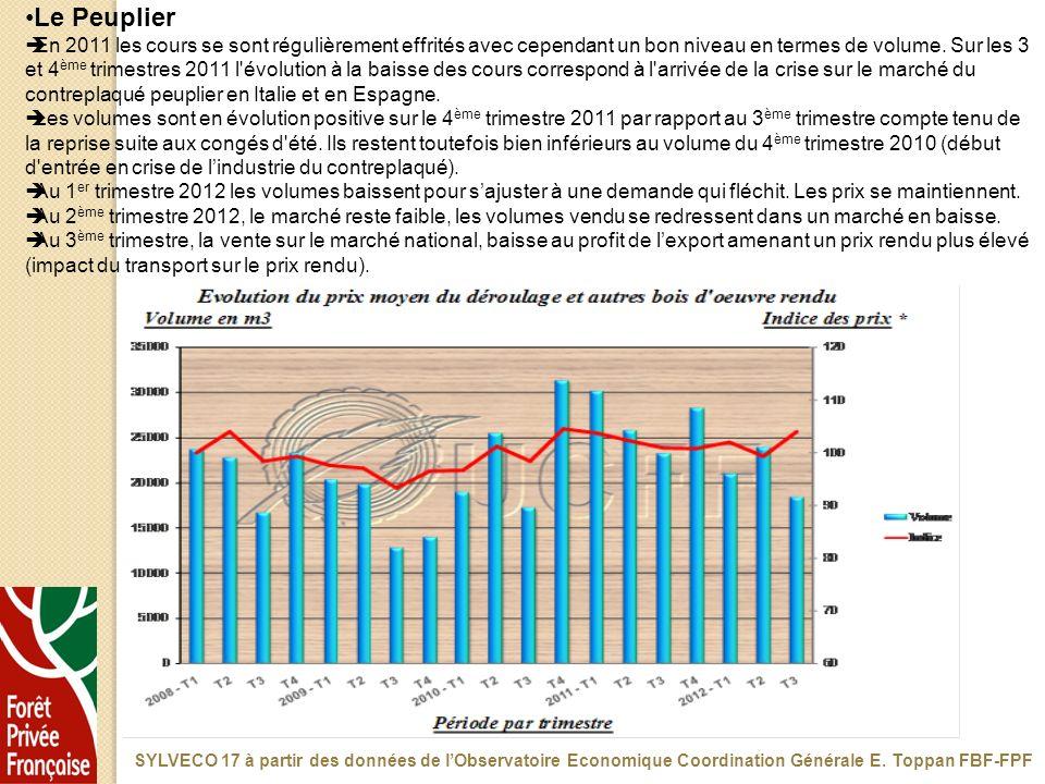 Le Peuplier En 2011 les cours se sont régulièrement effrités avec cependant un bon niveau en termes de volume. Sur les 3 et 4 ème trimestres 2011 l'év