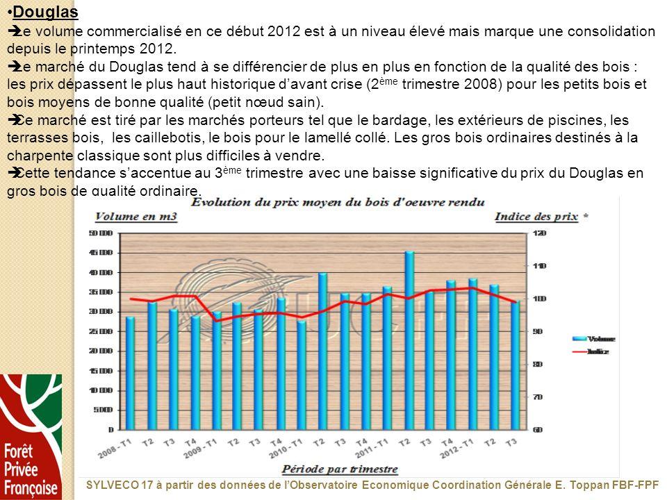 Douglas Le volume commercialisé en ce début 2012 est à un niveau élevé mais marque une consolidation depuis le printemps 2012. Le marché du Douglas te