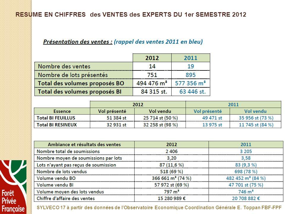 RESUME EN CHIFFRES des VENTES des EXPERTS DU 1er SEMESTRE 2012 SYLVECO 17 à partir des données de lObservatoire Economique Coordination Générale E. To
