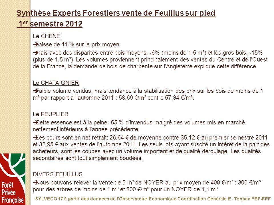 Le CHENE baisse de 11 % sur le prix moyen mais avec des disparités entre bois moyens, -6% (moins de 1,5 m³) et les gros bois, -15% (plus de 1,5 m³). L