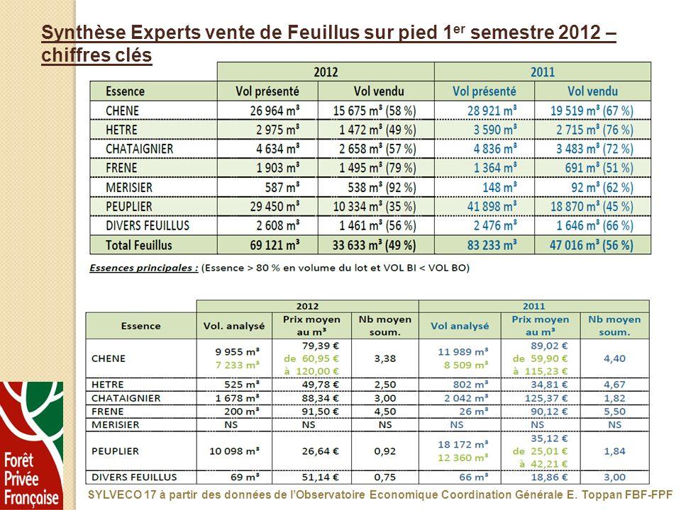 Synthèse Experts vente de Feuillus sur pied 1 er semestre 2012 – chiffres clés SYLVECO 17 à partir des données de lObservatoire Economique Coordinatio